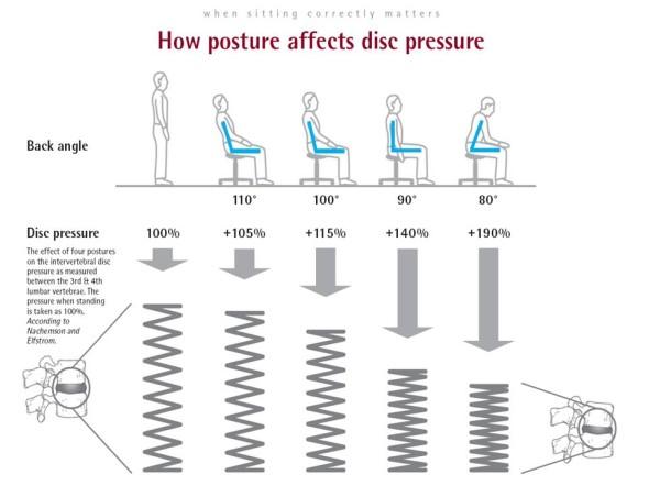 座ったときの椎間板への圧力